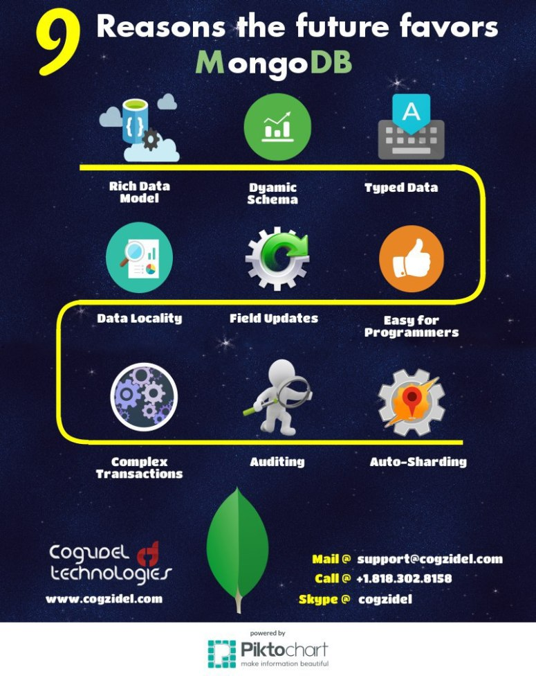 9-Reasons-The-Future-Favours-MongoDB-Infographics-From-Cogzidel